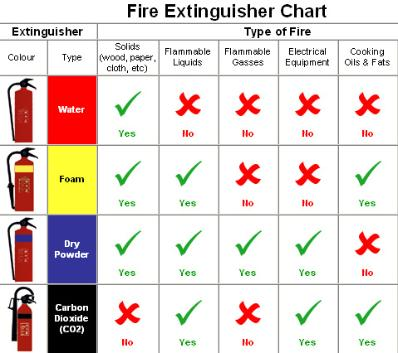Fire extinguisher types and fire classes in Australia